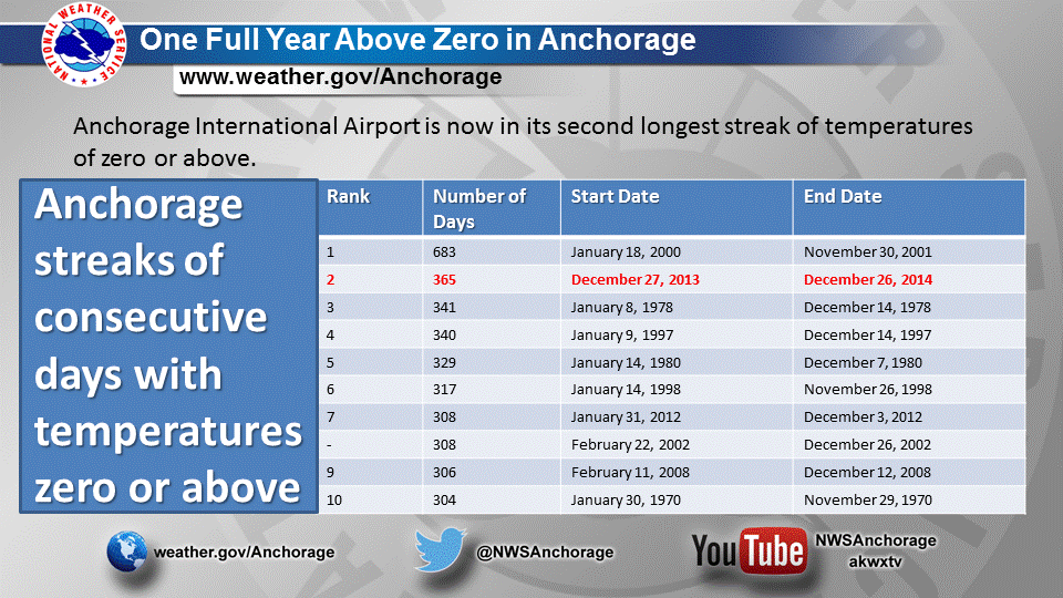 Credit: NWS Anchorage