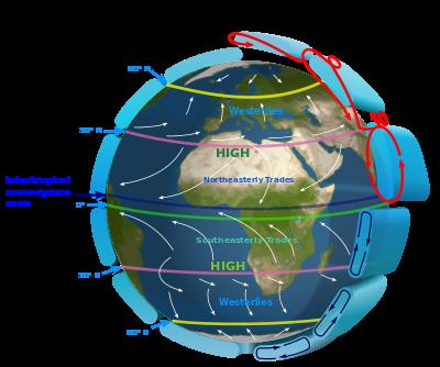 Earth_Global_Circulation_-_en_svg