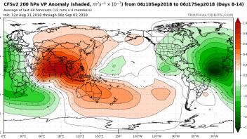 The Pendulum Swings As Pacific Quietens Down and Atlantic Wakens!