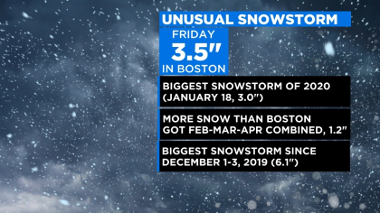 Boston Get's Snowiest October Day On Record